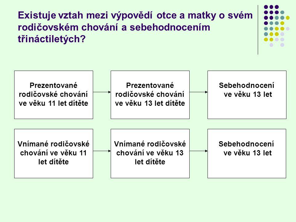 Soubor a metoda, zpracování dat Byla využita data z dílčího českého souboru longitudinální studie ELSPAC (European Longitudinal Study of Pregnancy and childhood).