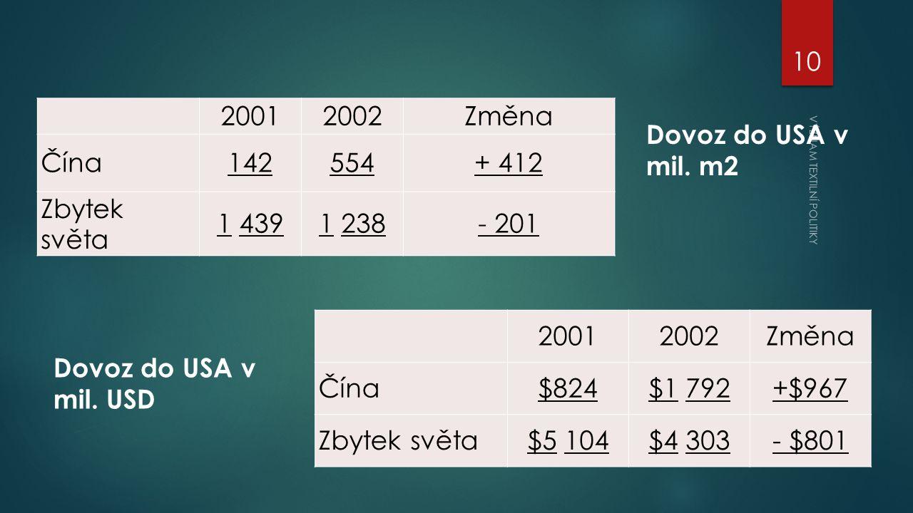 20012002Změna Čína142554+ 412 Zbytek světa 1 4391 238- 201 20012002Změna Čína$824$1 792+$967 Zbytek světa$5 104$4 303- $801 Dovoz do USA v mil.