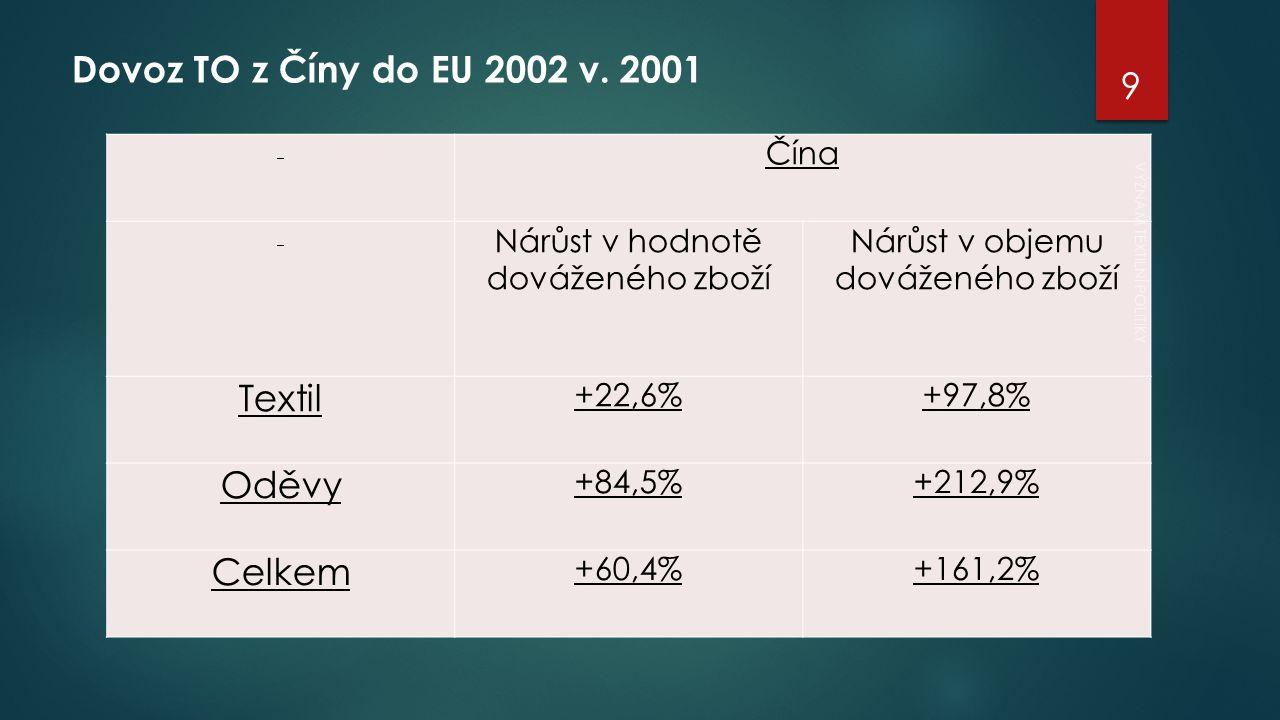 Čína Nárůst v hodnotě dováženého zboží Nárůst v objemu dováženého zboží Textil +22,6%+97,8% Oděvy +84,5%+212,9% Celkem +60,4%+161,2% Dovoz TO z Číny do EU 2002 v.