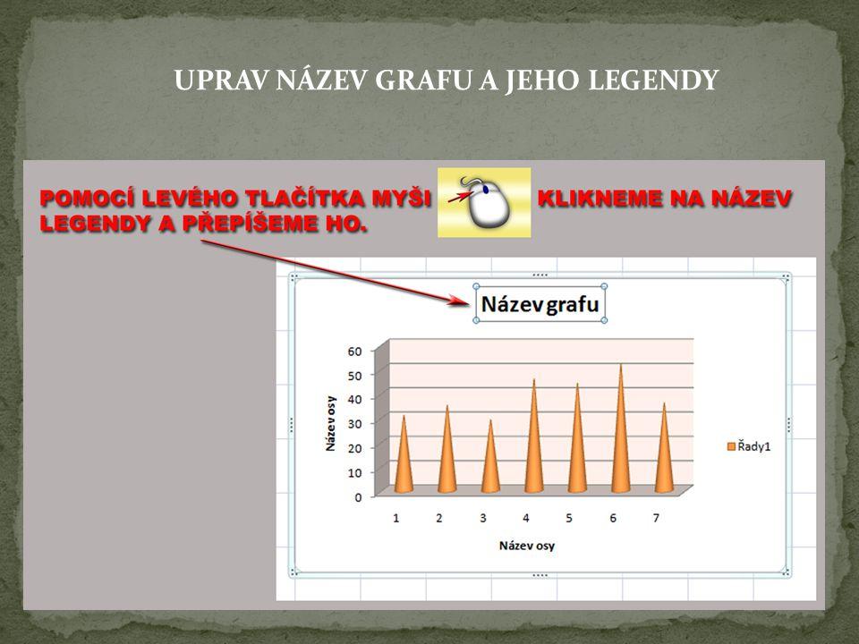 UPRAV NÁZEV GRAFU A JEHO LEGENDY