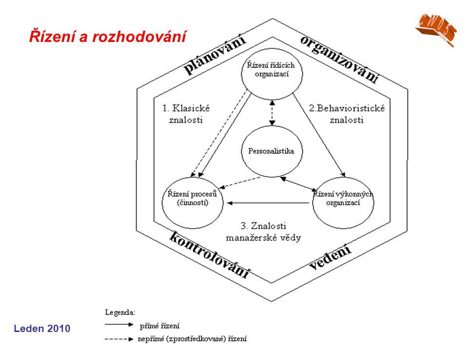 Leden 2010 kvality řízení Pro ohodnocení kvality řízení je výhodné použít dezintegraci do pěti funkcí řízení: (i) plánování (ii) organizování (iii) personalistika (iv) vedení (v) kontrolování.