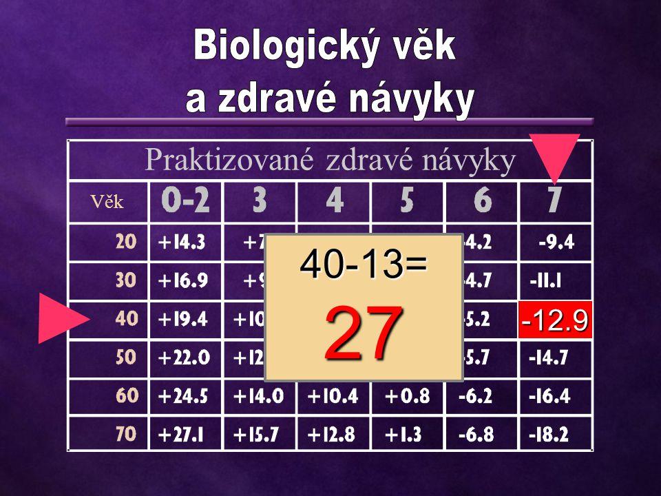 Věk Praktizované zdravé návyky +19.4 40+19= 59