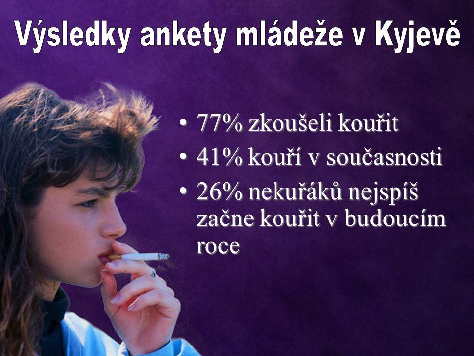 1 z 3 mladých lidí kouří