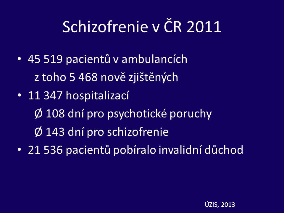 Schizofrenie v ČR 2011 45 519 pacientů v ambulancích z toho 5 468 nově zjištěných 11 347 hospitalizací Ø 108 dní pro psychotické poruchy Ø 143 dní pro