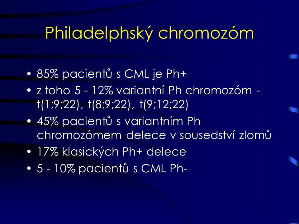 Philadelphský chromozóm 85% pacientů s CML je Ph+ z toho 5 - 12% variantní Ph chromozóm - t(1;9;22), t(8;9;22), t(9;12;22) 45% pacientů s variantním P