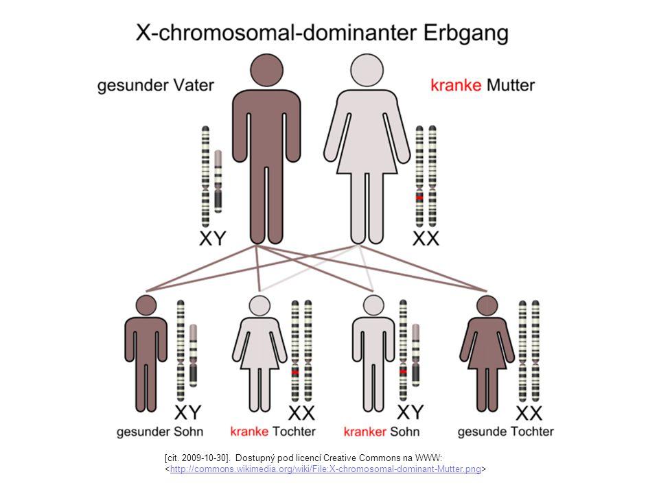 [cit. 2009-10-30]. Dostupný pod licencí Creative Commons na WWW: http://commons.wikimedia.org/wiki/File:X-chromosomal-dominant-Mutter.png