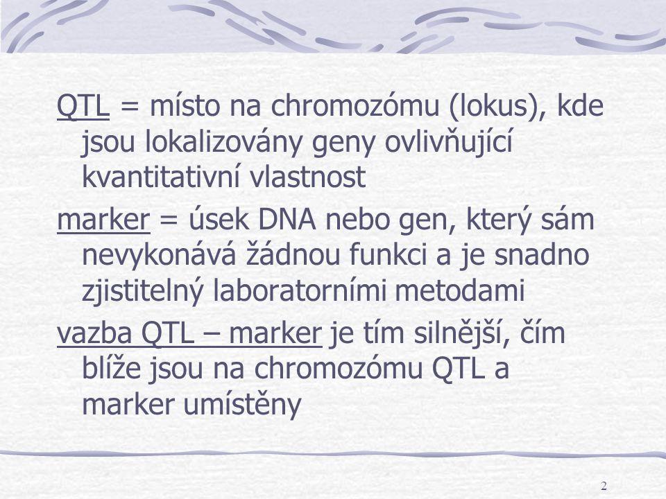2 QTL = místo na chromozómu (lokus), kde jsou lokalizovány geny ovlivňující kvantitativní vlastnost marker = úsek DNA nebo gen, který sám nevykonává ž