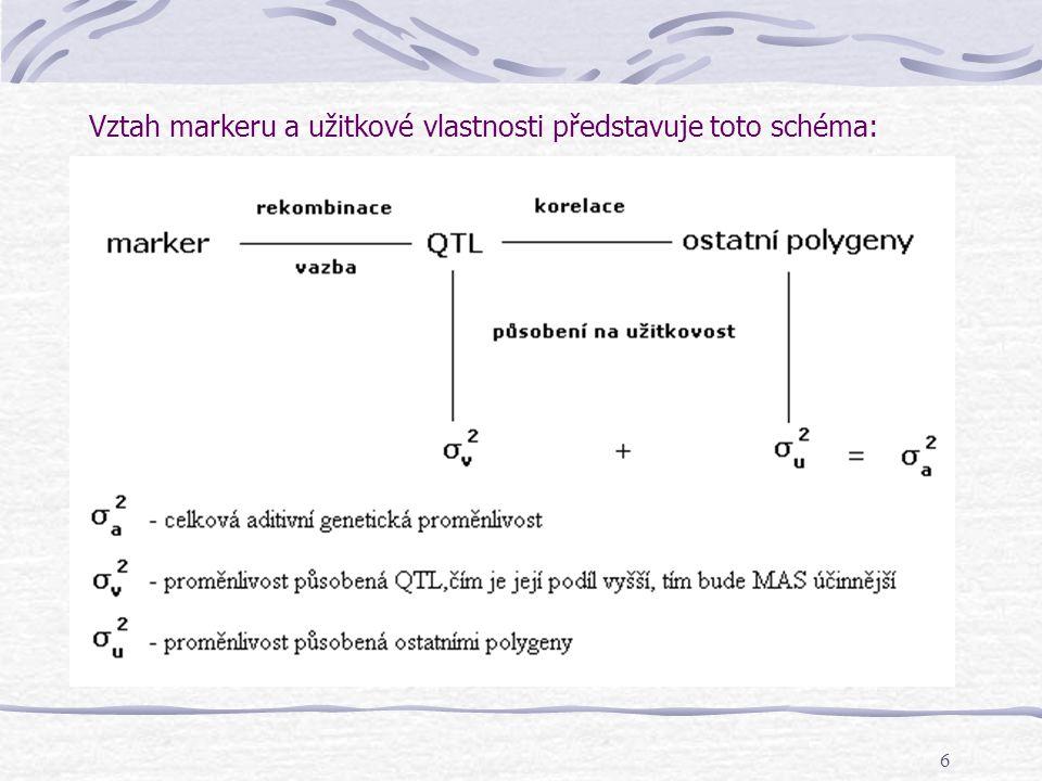 6 Vztah markeru a užitkové vlastnosti představuje toto schéma: