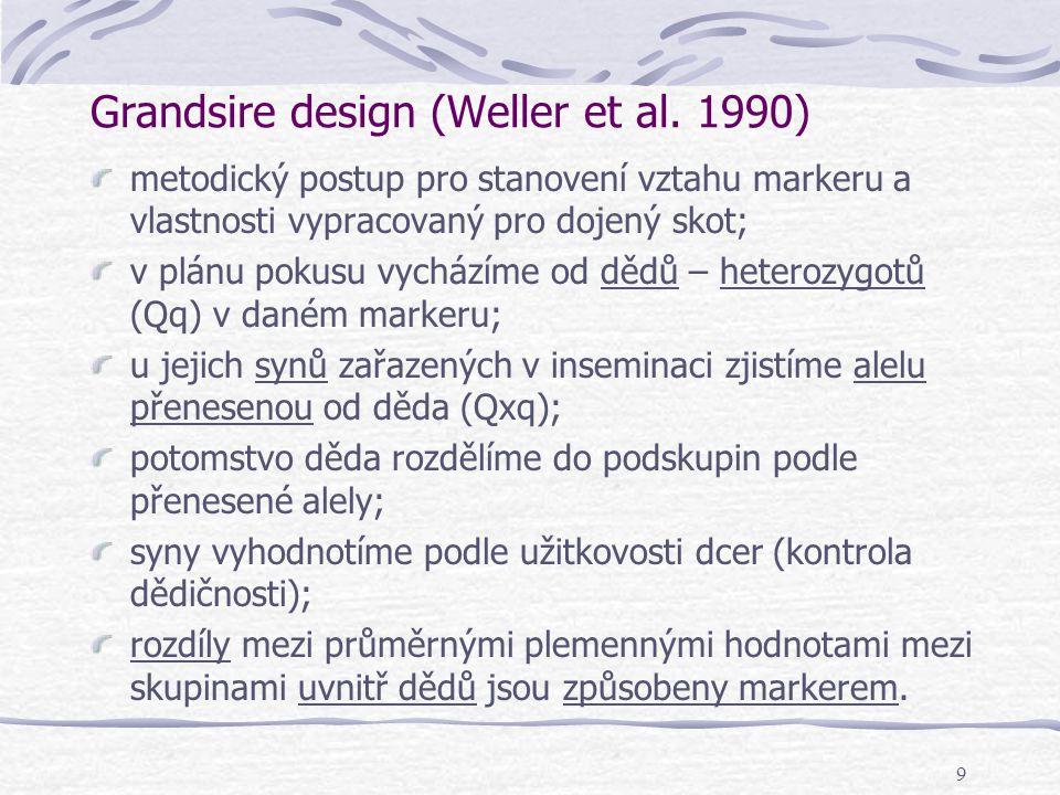 9 Grandsire design (Weller et al. 1990) metodický postup pro stanovení vztahu markeru a vlastnosti vypracovaný pro dojený skot; v plánu pokusu vychází