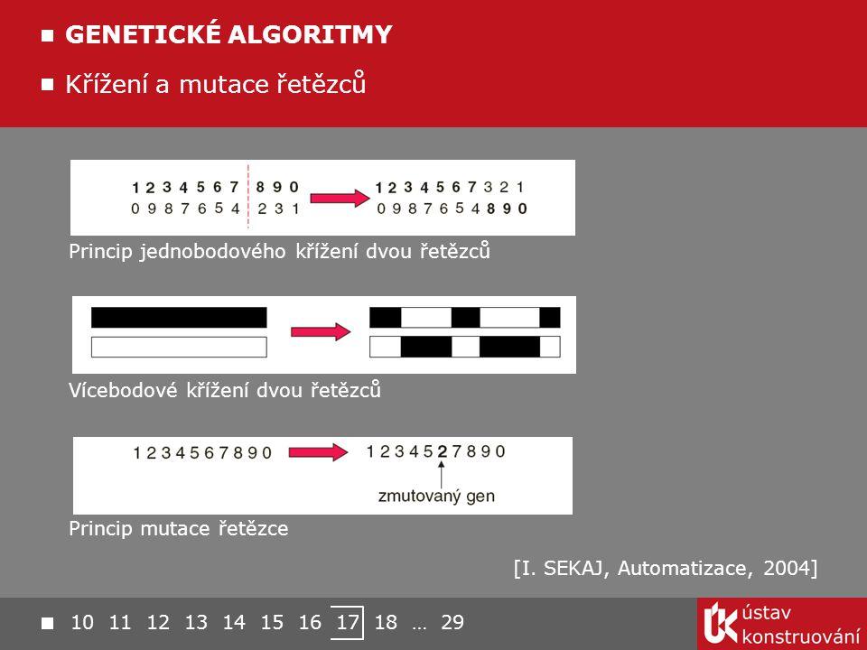 Křížení a mutace řetězců GENETICKÉ ALGORITMY [I. SEKAJ, Automatizace, 2004] Princip jednobodového křížení dvou řetězců Vícebodové křížení dvou řetězců