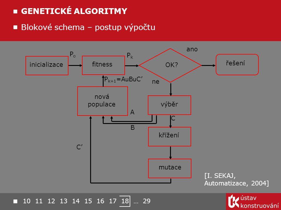 Blokové schema – postup výpočtu GENETICKÉ ALGORITMY inicializace fitness mutace výběr křížení řešení nová populace PoPo PkPk ano ne A B C C'C' P k+1 =