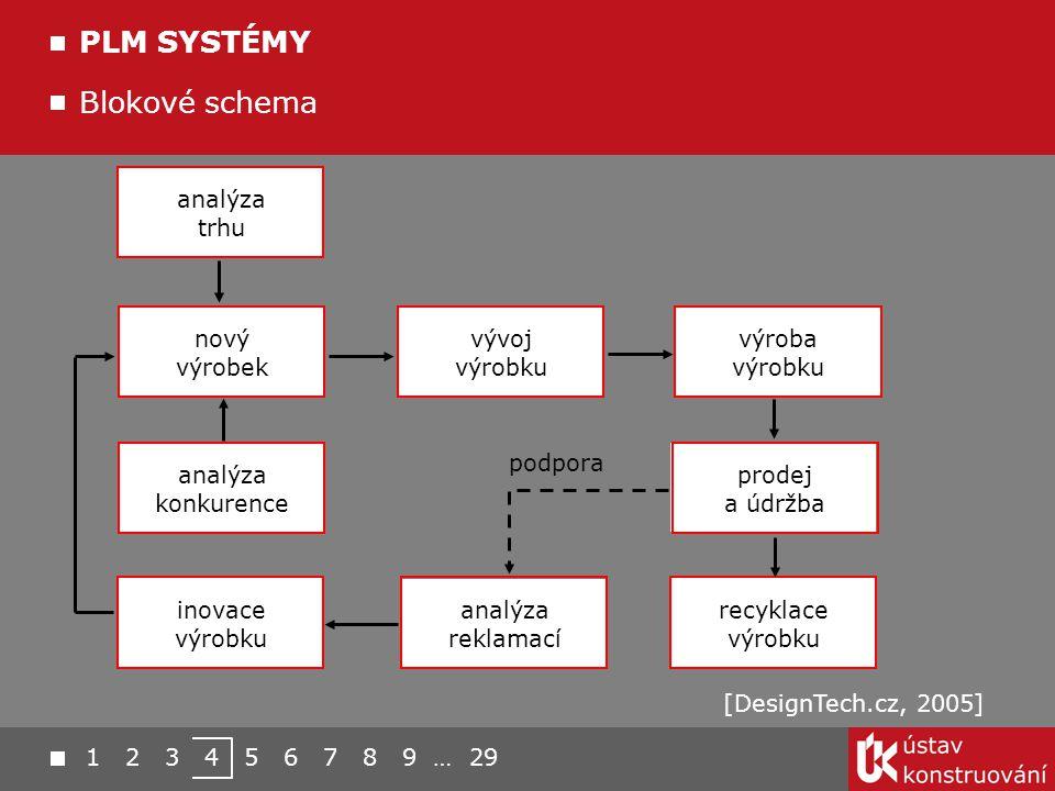 [DesignTech.cz, 2005] 1 2 3 4 5 6 7 8 9 … 29 Blokové schema PLM SYSTÉMY analýza trhu analýza konkurence nový výrobek vývoj výrobku výroba výrobku prod