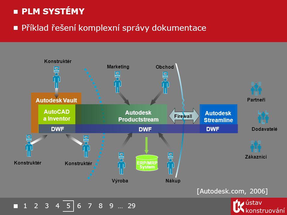 Autodesk Vault Autodesk Streamline AutoCAD a Inventor Autodesk Productstream Zákazníci Dodavatelé Partneři ERP/MRP System DWF Firewall Konstruktér Mar
