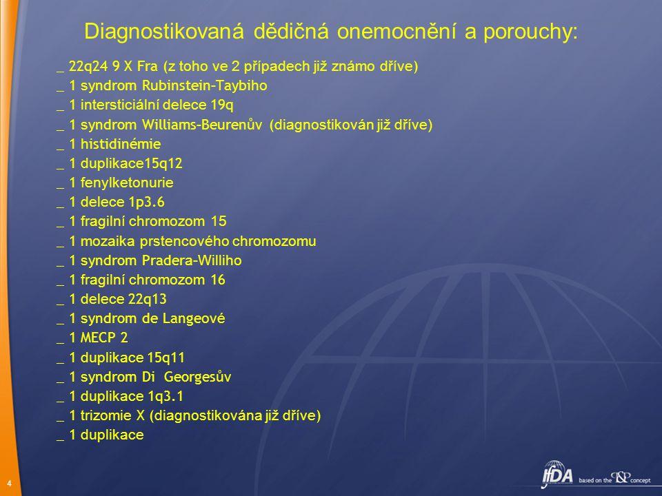 4 Diagnostikovaná dědičná onemocnění a porouchy: _ 22q24 9 X Fra ( z toho ve 2 případech již známo dříve ) _ 1 s yndrom Rubinstein - Taybi ho _ 1 intersticiální delece 19q _ 1 s yndro m Williams - Beuren ův ( diagnostikován již dříve) _ 1 h istidinémie _ 1 duplikace 15q12 _ 1 fenylketonurie _ 1 delece 1p3.6 _ 1 fragilní chromozom 15 _ 1 mozaika prstencového chromozomu _ 1 s yndrom Prader a-Williho _ 1 fragilní chromozom 16 _ 1 delece 22q13 _ 1 s yndrom de Lange ové _ 1 MECP 2 _ 1 duplikace 15q11 _ 1 s yndrom Di Georges ův _ 1 duplikace 1q3.1 _ 1 trizomie X ( diagnostikována již dříve ) _ 1 duplikace
