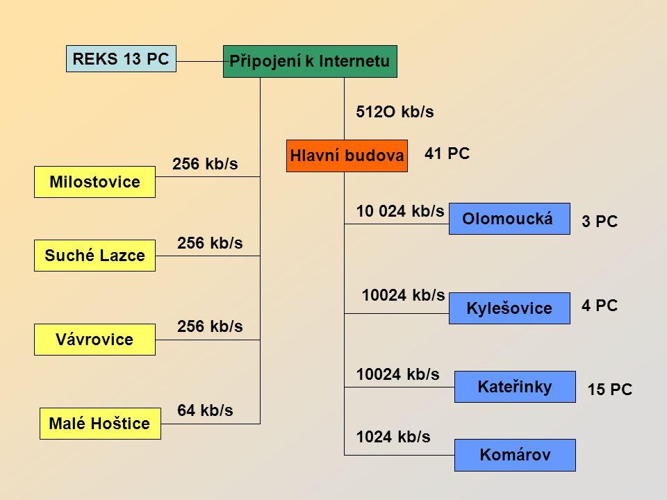Připojení k Internetu Milostovice Suché Lazce Vávrovice Malé Hoštice Hlavní budova Olomoucká Kylešovice Kateřinky 512O kb/s 10 024 kb/s Komárov 1024 kb/s 256 kb/s 64 kb/s 3 PC 4 PC 15 PC 41 PC REKS 13 PC