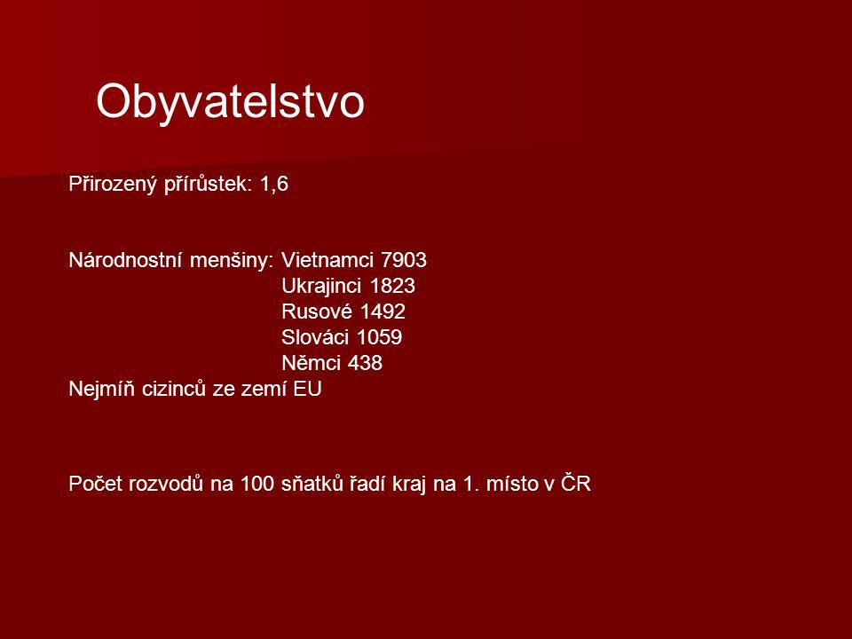 Obyvatelstvo Přirozený přírůstek: 1,6 Národnostní menšiny: Vietnamci 7903 Ukrajinci 1823 Rusové 1492 Slováci 1059 Němci 438 Nejmíň cizinců ze zemí EU