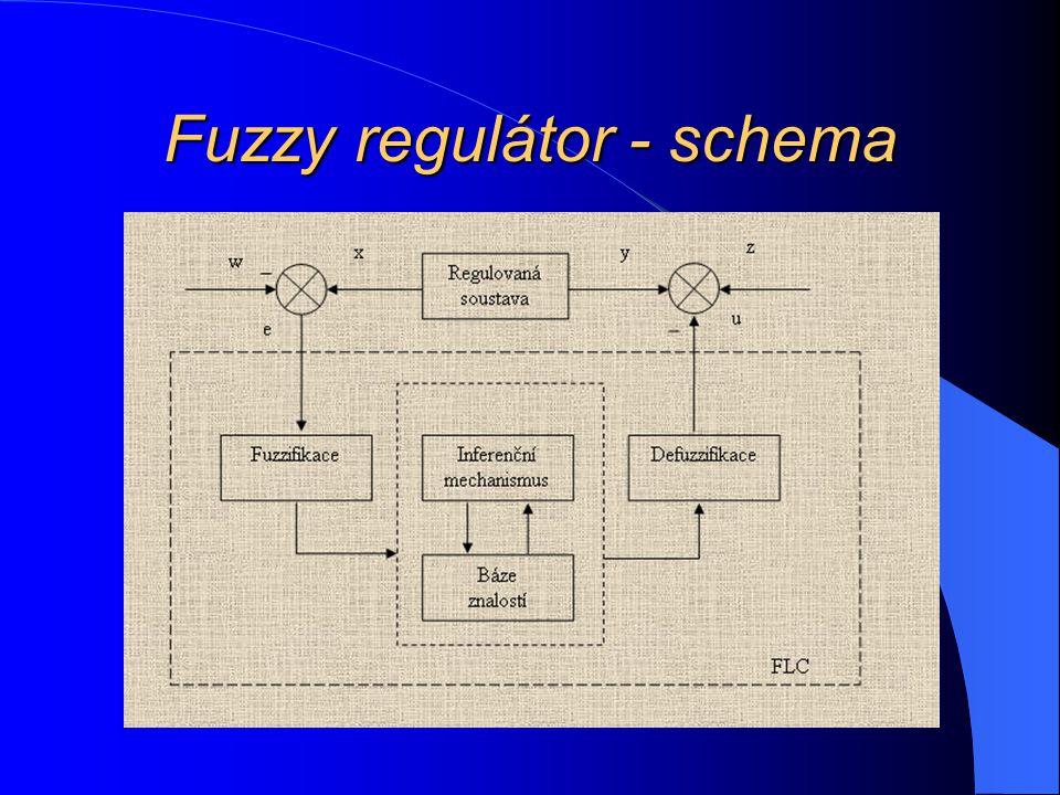 Fuzzy regulátor - schema