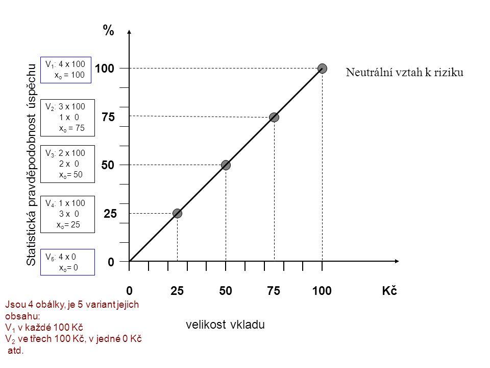 100 0 50 % 0 100Kč Statistická pravděpodobnost úspěchu velikost vkladu Neutrální vztah k riziku 25 75 2575 V 1 : 4 x 100 x o = 100 V 2 : 3 x 100 1 x 0 x o = 75 V 3 : 2 x 100 2 x 0 x o = 50 V 4 : 1 x 100 3 x 0 x o = 25 V 5 : 4 x 0 x o = 0 Jsou 4 obálky, je 5 variant jejich obsahu: V 1 v každé 100 Kč V 2 ve třech 100 Kč, v jedné 0 Kč atd.