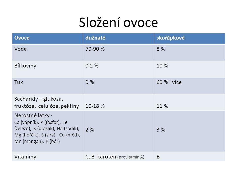 Složení ovoce Ovocedužnatéskořápkové Voda70-90 %8 % Bílkoviny0,2 %10 % Tuk0 %60 % i více Sacharidy – glukóza, fruktóza, celulóza, pektiny10-18 %11 % N