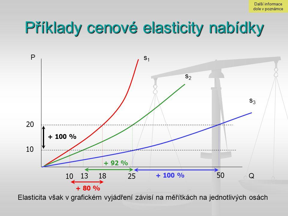 Příklady cenové elasticity nabídky Q P s1s1 s2s2 s3s3 Elasticita však v grafickém vyjádření závisí na měřítkách na jednotlivých osách 10 20 10 13 18 2