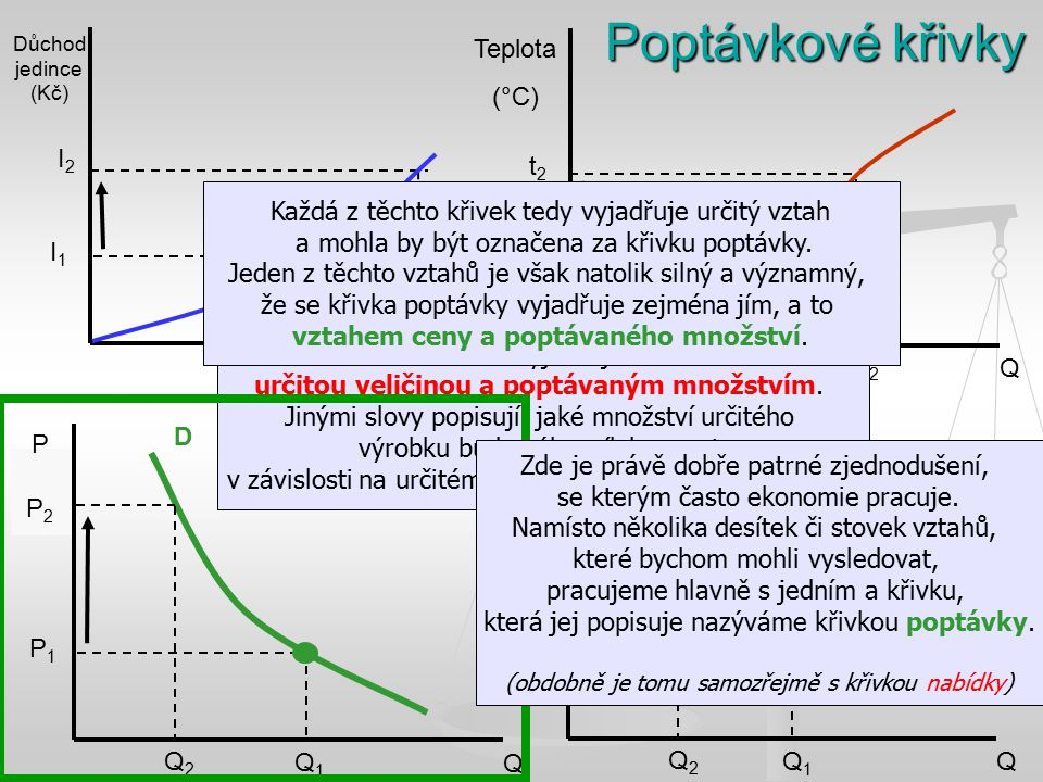 P1P1 Q1Q1 D Q2Q2 Q Důchod jedince (Kč) I1I1 I2I2 Q1Q1 Q2Q2 Q Teplota (°C) t1t1 t2t2 Q1Q1 Q2Q2 Q Slevy u konkurence (v %) Q1Q1 Q2Q2 Q1Q1 Q2Q2 Která z t