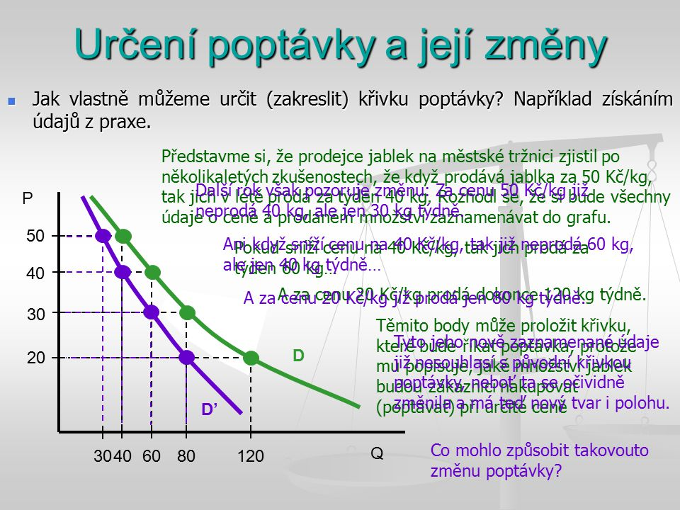 Q P 20 D 40 Jak vlastně můžeme určit (zakreslit) křivku poptávky? Například získáním údajů z praxe. Jak vlastně můžeme určit (zakreslit) křivku poptáv