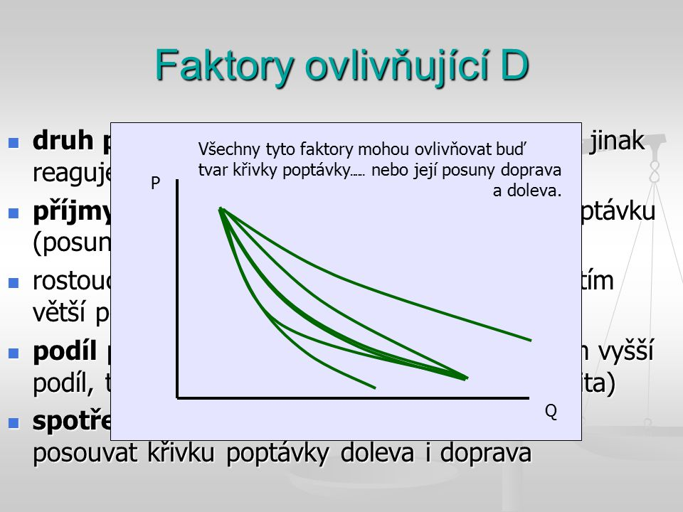 Faktory ovlivňující D Existence substituční a komplementární produkce: Substituční produkt (substitut) - produkce, která je schopna nahradit svými užitnými vlastnostmi produkt dosud spotřebovávaný (např.