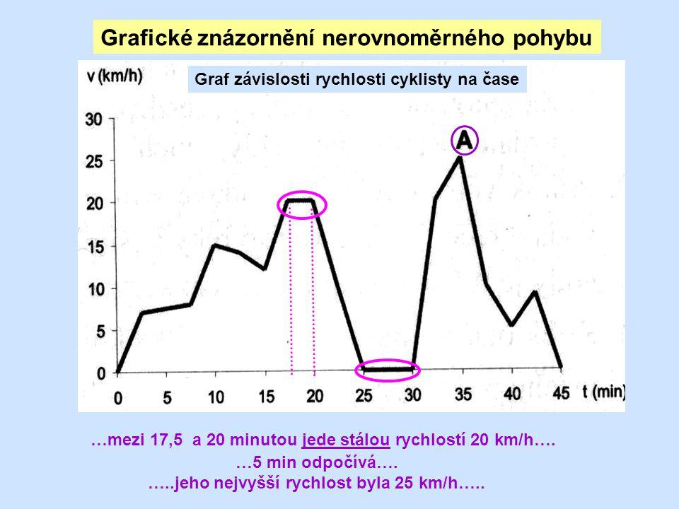 Grafické znázornění nerovnoměrného pohybu Graf závislosti rychlosti cyklisty na čase …mezi 17,5 a 20 minutou jede stálou rychlostí 20 km/h….