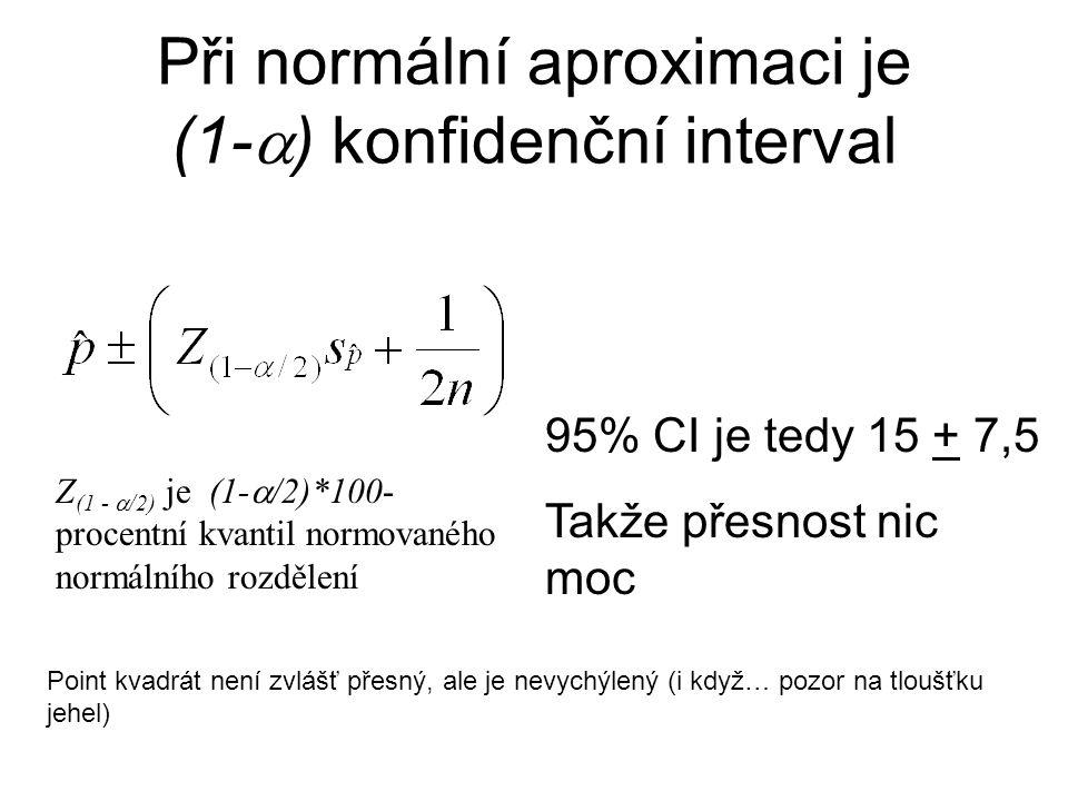 Při normální aproximaci je (1-  ) konfidenční interval Z (1 -  /2) je (1-  /2)*100- procentní kvantil normovaného normálního rozdělení 95% CI je tedy 15 + 7,5 Takže přesnost nic moc Point kvadrát není zvlášť přesný, ale je nevychýlený (i když… pozor na tloušťku jehel)