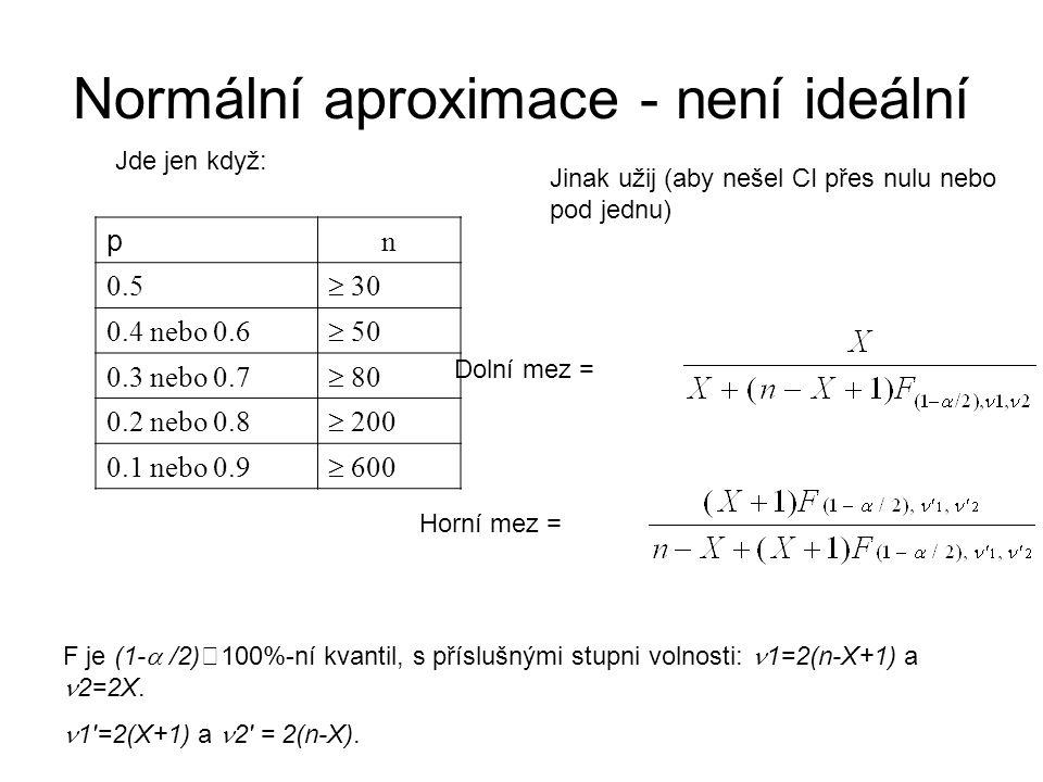 Normální aproximace - není ideální p n 0.5  30 0.4 nebo 0.6  50 0.3 nebo 0.7  80 0.2 nebo 0.8  200 0.1 nebo 0.9  600 Jde jen když: Jinak užij (aby nešel CI přes nulu nebo pod jednu) Dolní mez = Horní mez = F je (1-  /2)  100%-ní kvantil, s příslušnými stupni volnosti: 1=2(n-X+1) a 2=2X.