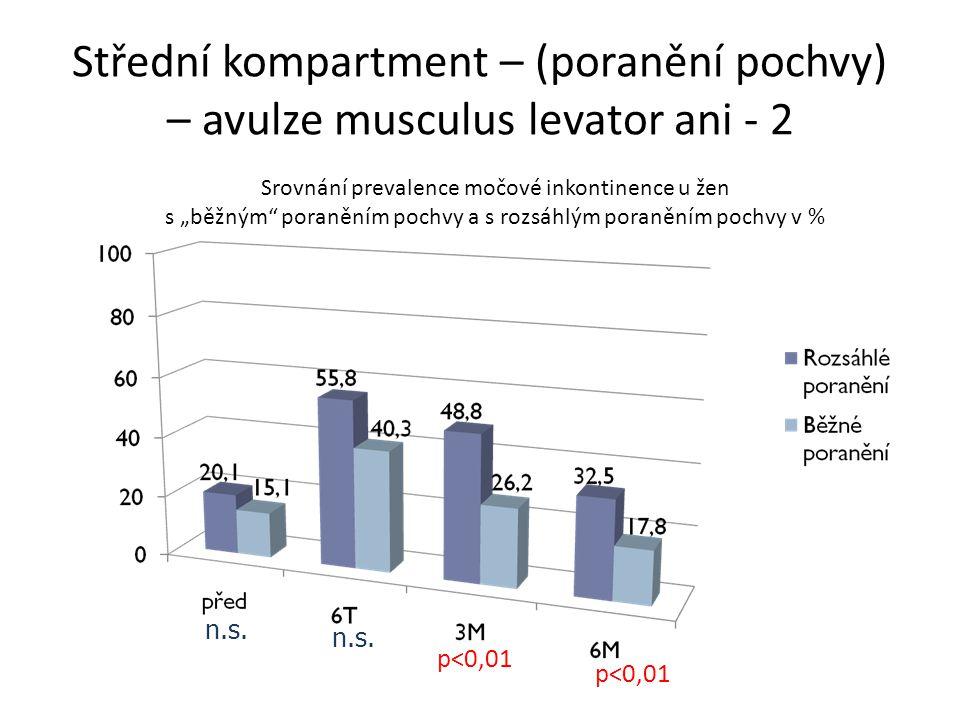 """Srovnání prevalence močové inkontinence u žen s """"běžným"""" poraněním pochvy a s rozsáhlým poraněním pochvy v % n.s. p<0,01 Střední kompartment – (poraně"""