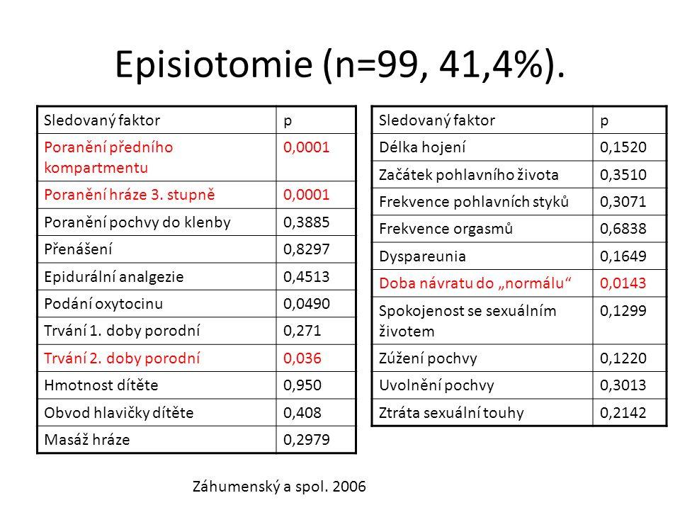 Episiotomie (n=99, 41,4%). Sledovaný faktorp Poranění předního kompartmentu 0,0001 Poranění hráze 3. stupně0,0001 Poranění pochvy do klenby0,3885 Přen
