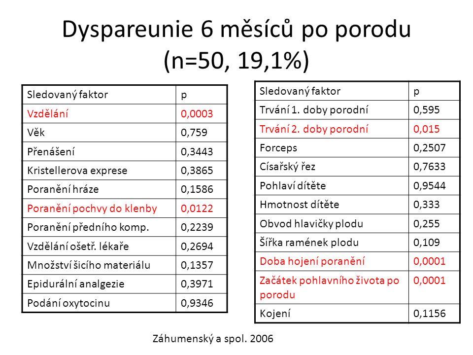 Dyspareunie 6 měsíců po porodu (n=50, 19,1%) Sledovaný faktorp Vzdělání0,0003 Věk0,759 Přenášení0,3443 Kristellerova exprese0,3865 Poranění hráze0,158