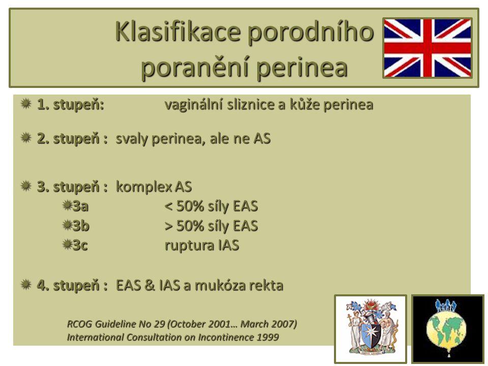 Klasifikace porodního poranění perinea  1. stupeň:vaginální sliznice a kůže perinea  2. stupeň :svaly perinea, ale ne AS  3. stupeň : komplex AS 