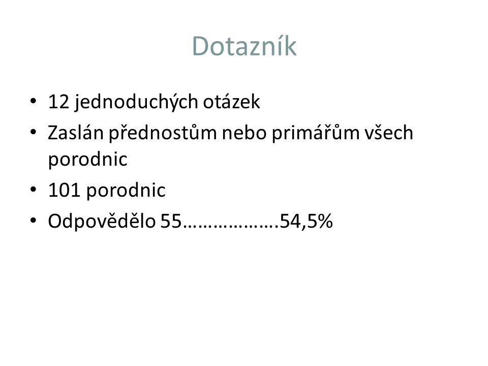 Dotazník 12 jednoduchých otázek Zaslán přednostům nebo primářům všech porodnic 101 porodnic Odpovědělo 55……………….54,5%