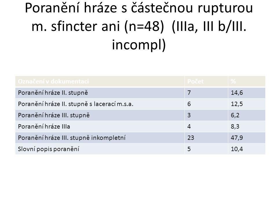 Poranění hráze s částečnou rupturou m. sfincter ani (n=48) (IIIa, III b/III. incompl) Označení v dokumentaciPočet% Poranění hráze II. stupně714,6 Pora