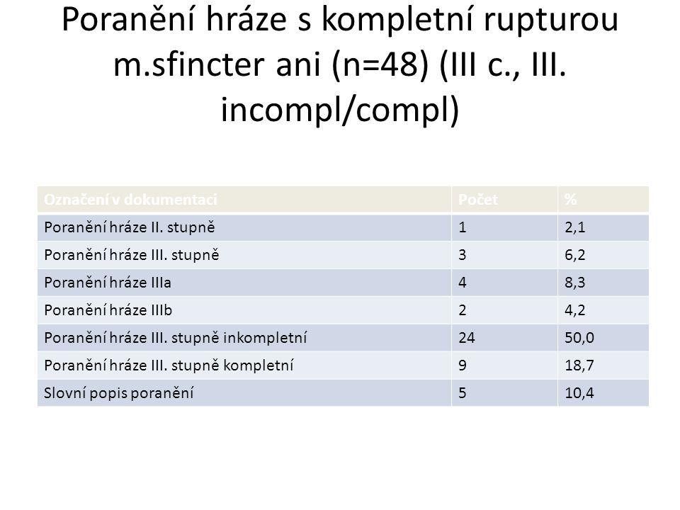 Poranění hráze s kompletní rupturou m.sfincter ani (n=48) (III c., III. incompl/compl) Označení v dokumentaciPočet% Poranění hráze II. stupně12,1 Pora