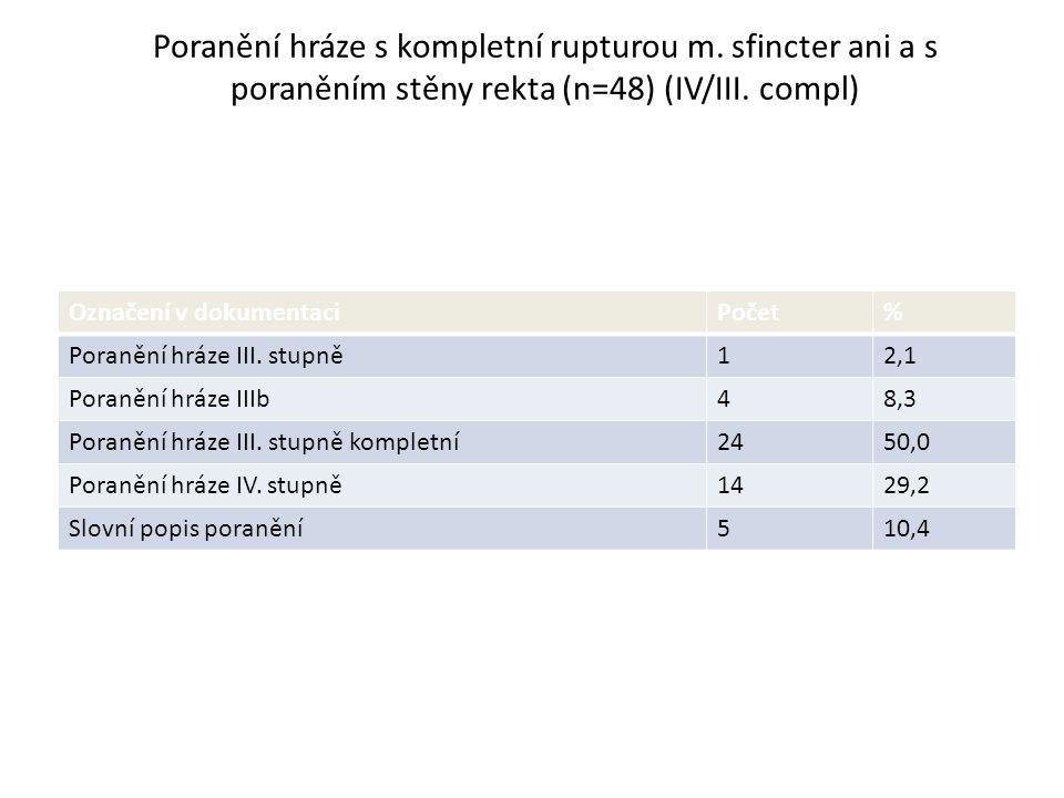 Poranění hráze s kompletní rupturou m. sfincter ani a s poraněním stěny rekta (n=48) (IV/III. compl) Označení v dokumentaciPočet% Poranění hráze III.