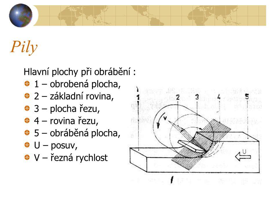 Pily Hlavní plochy při obrábění : 1 – obrobená plocha, 2 – základní rovina, 3 – plocha řezu, 4 – rovina řezu, 5 – obráběná plocha, U – posuv, V – řezná rychlost