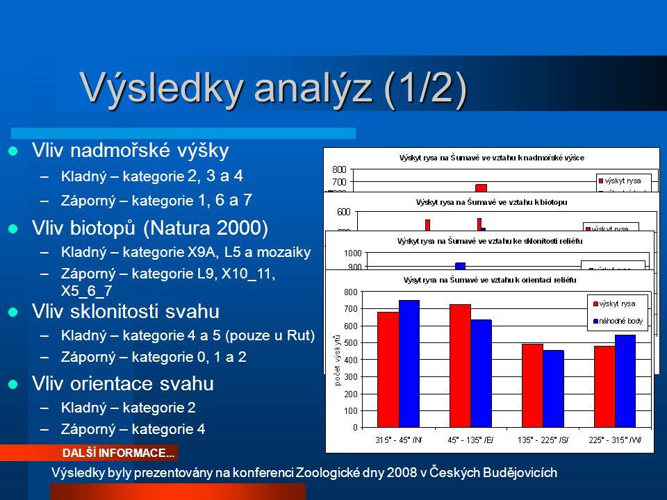 Výsledky analýz (1/2) Vliv nadmořské výšky –Kladný – kategorie 2, 3 a 4 –Záporný – kategorie 1, 6 a 7 DALŠÍ INFORMACE... Výsledky byly prezentovány na