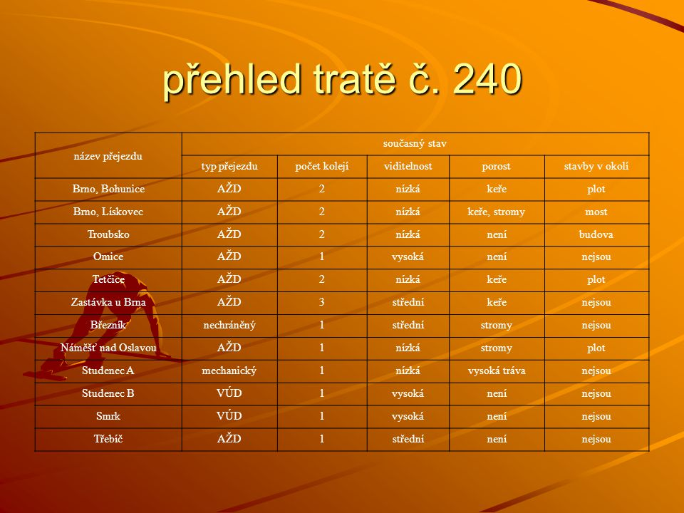 název přejezdu současný stav typ přejezdupočet kolejíviditelnostporoststavby v okolí Brno, BohuniceAŽD2nízkákeřeplot Brno, LískovecAŽD2nízkákeře, stromymost TroubskoAŽD2nízkáneníbudova OmiceAŽD1vysokánenínejsou TetčiceAŽD2nízkákeřeplot Zastávka u BrnaAŽD3středníkeřenejsou Březníknechráněný1střednístromynejsou Náměšť nad OslavouAŽD1nízkástromyplot Studenec Amechanický1nízkávysoká trávanejsou Studenec BVÚD1vysokánenínejsou SmrkVÚD1vysokánenínejsou TřebíčAŽD1střednínenínejsou přehled tratě č.