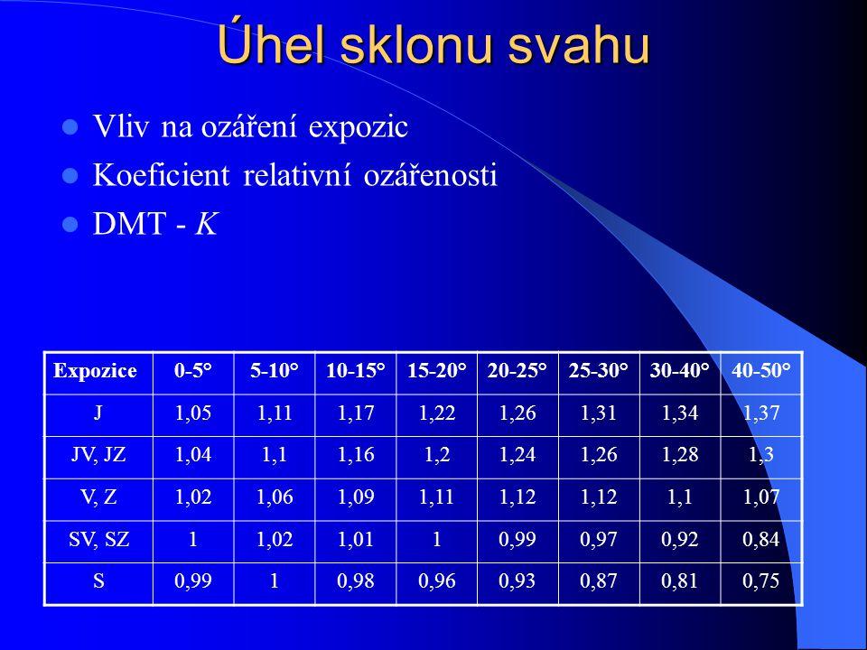 Úhel sklonu svahu Vliv na ozáření expozic Koeficient relativní ozářenosti DMT - K Expozice0-5°5-10°10-15°15-20°20-25°25-30°30-40°40-50° J1,051,111,171