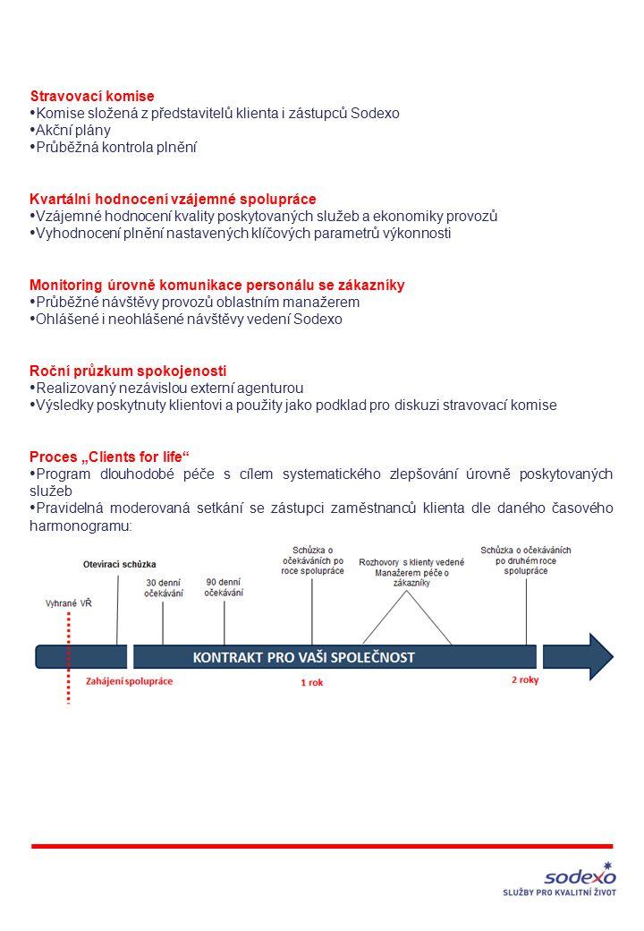 """Stravovací komise Komise složená z představitelů klienta i zástupců Sodexo Akční plány Průběžná kontrola plnění Kvartální hodnocení vzájemné spolupráce Vzájemné hodnocení kvality poskytovaných služeb a ekonomiky provozů Vyhodnocení plnění nastavených klíčových parametrů výkonnosti Monitoring úrovně komunikace personálu se zákazníky Průběžné návštěvy provozů oblastním manažerem Ohlášené i neohlášené návštěvy vedení Sodexo Roční průzkum spokojenosti Realizovaný nezávislou externí agenturou Výsledky poskytnuty klientovi a použity jako podklad pro diskuzi stravovací komise Proces """"Clients for life Program dlouhodobé péče s cílem systematického zlepšování úrovně poskytovaných služeb Pravidelná moderovaná setkání se zástupci zaměstnanců klienta dle daného časového harmonogramu:"""