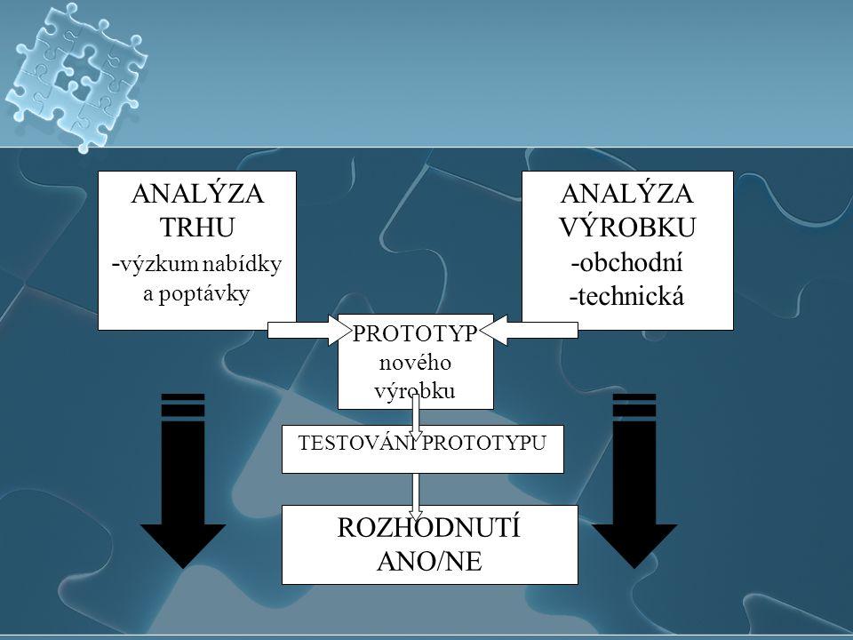 ANALÝZA TRHU - výzkum nabídky a poptávky ANALÝZA VÝROBKU -obchodní -technická PROTOTYP nového výrobku TESTOVÁNÍ PROTOTYPU ROZHODNUTÍ ANO/NE