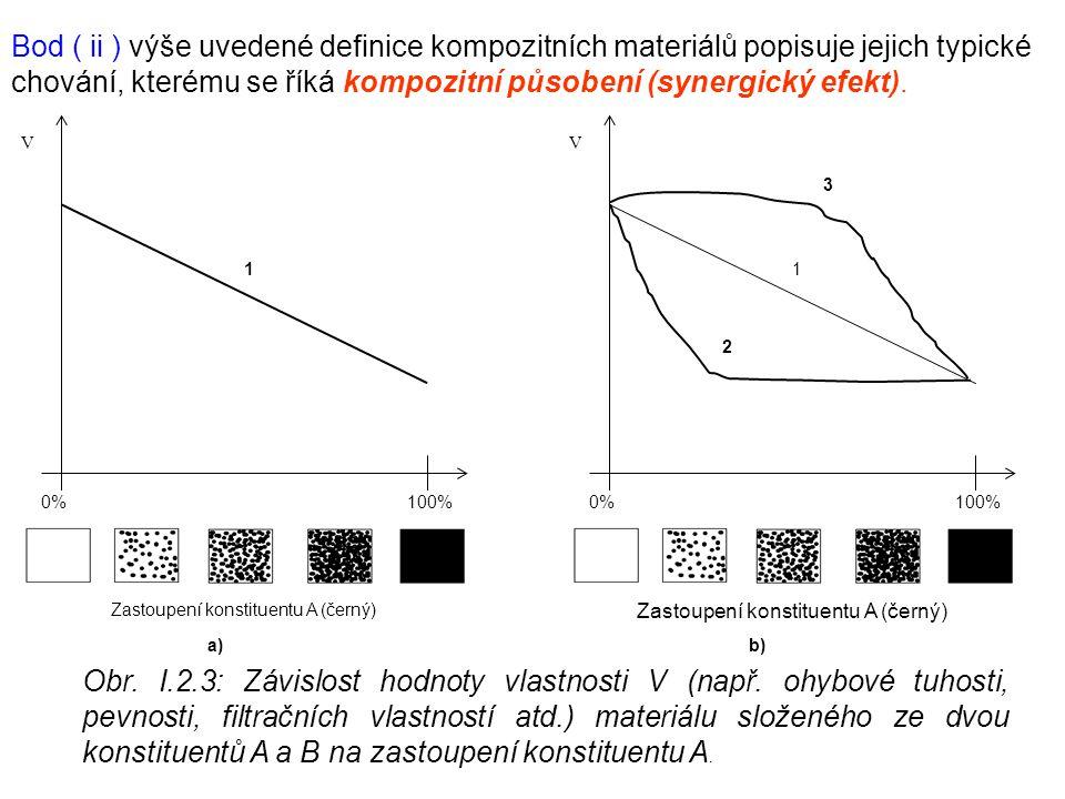Bod ( ii ) výše uvedené definice kompozitních materiálů popisuje jejich typické chování, kterému se říká kompozitní působení (synergický efekt). 0%100