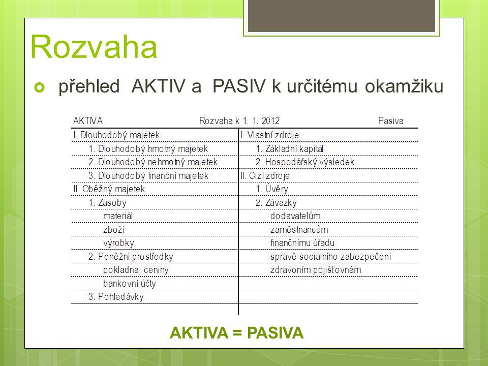 Rozvaha  přehled AKTIV a PASIV k určitému okamžiku AKTIVA = PASIVA