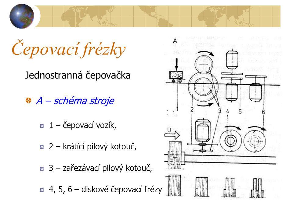 Čepovací frézky Obráběcí jednotku lze přestavovat svisle, vodorovně a pod úhlem.