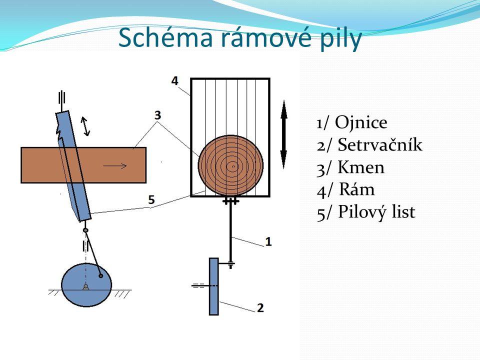 Schéma rámové pily 1/ Ojnice 2/ Setrvačník 3/ Kmen 4/ Rám 5/ Pilový list