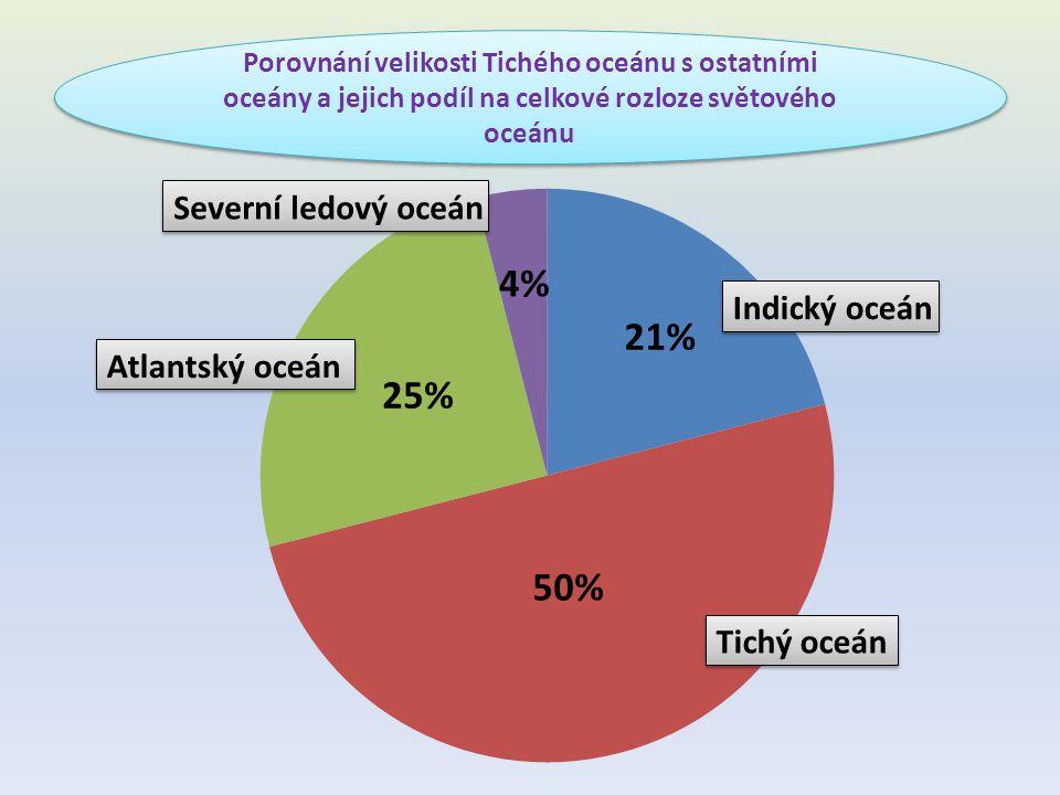 Porovnání velikosti Tichého oceánu s ostatními oceány a jejich podíl na celkové rozloze světového oceánu