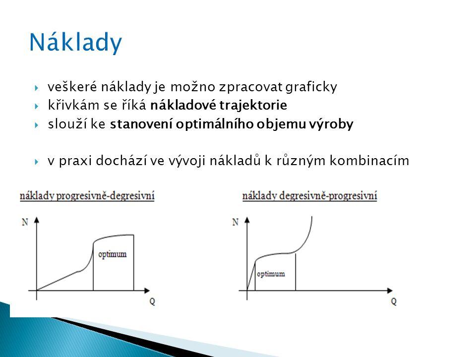  veškeré náklady je možno zpracovat graficky  křivkám se říká nákladové trajektorie  slouží ke stanovení optimálního objemu výroby  v praxi dochází ve vývoji nákladů k různým kombinacím